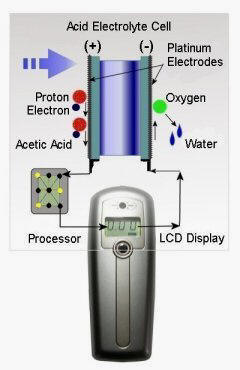 breathalyzer and electronic alcohol breath analyzers